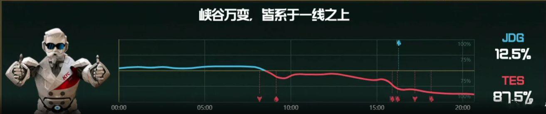 【战报】TES野辅发挥亮眼 大优势击败JDG拿下比赛