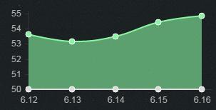 6.16打野胜率TOP5:传统打野表现稳定 战士艾克登场
