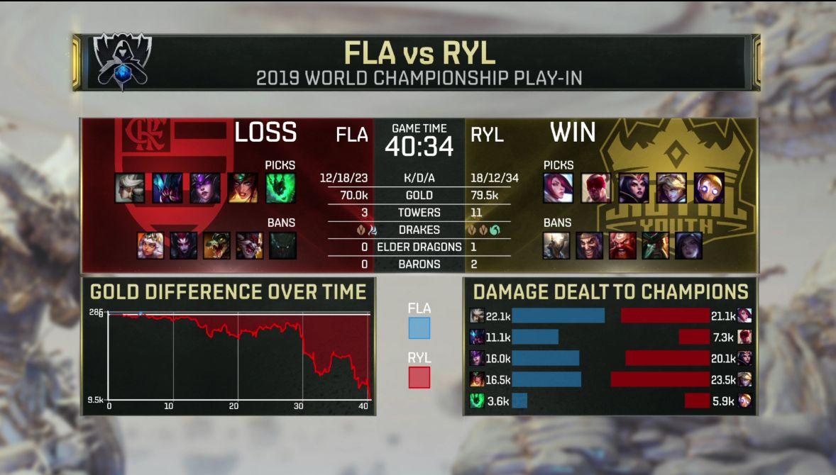 【战报】剑姬单带无人可挡,RYL击败FLA获得一胜
